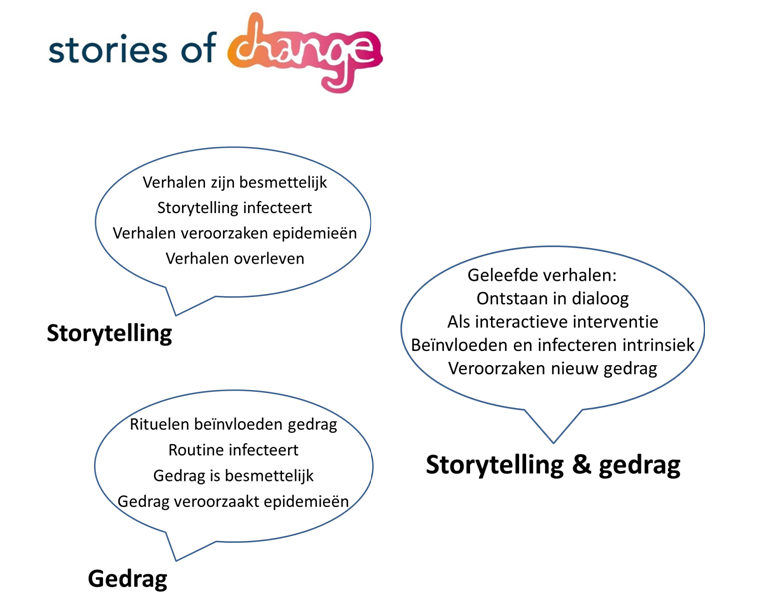 inleiding stories of change